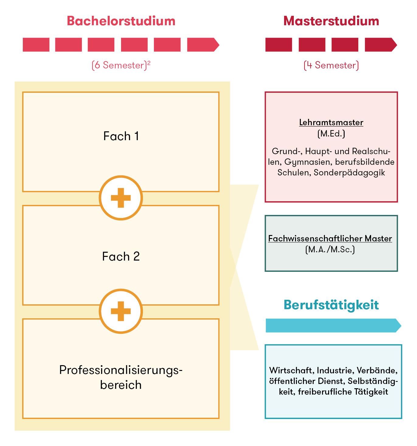 informationen der hochschulen zur lehrerbildung - Bewerbung Referendariat Niedersachsen